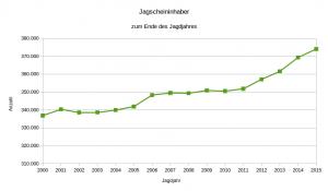 Jagscheininhaber bis 2015